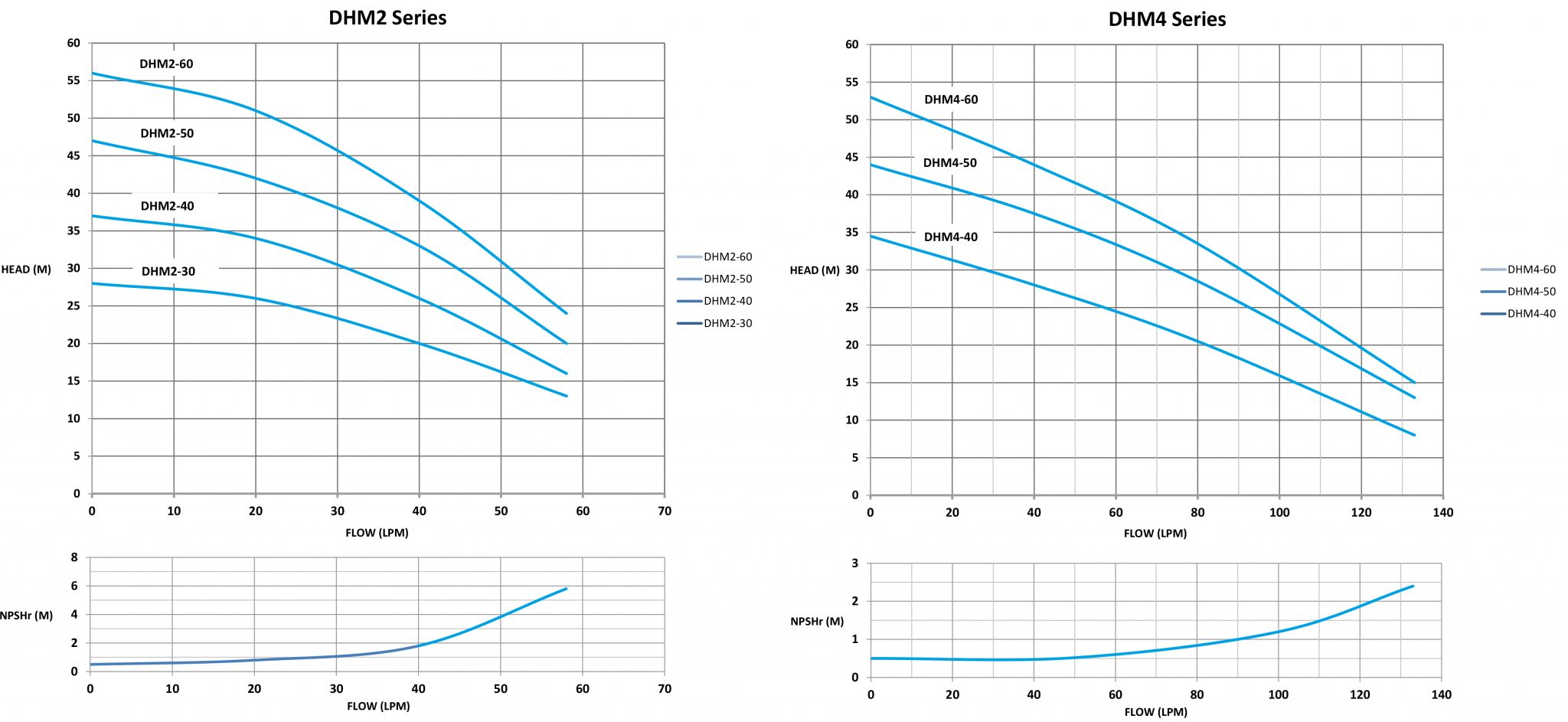 DHM4-series-performance-graph
